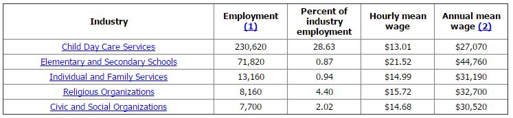 preschool teacher wage preschool 740